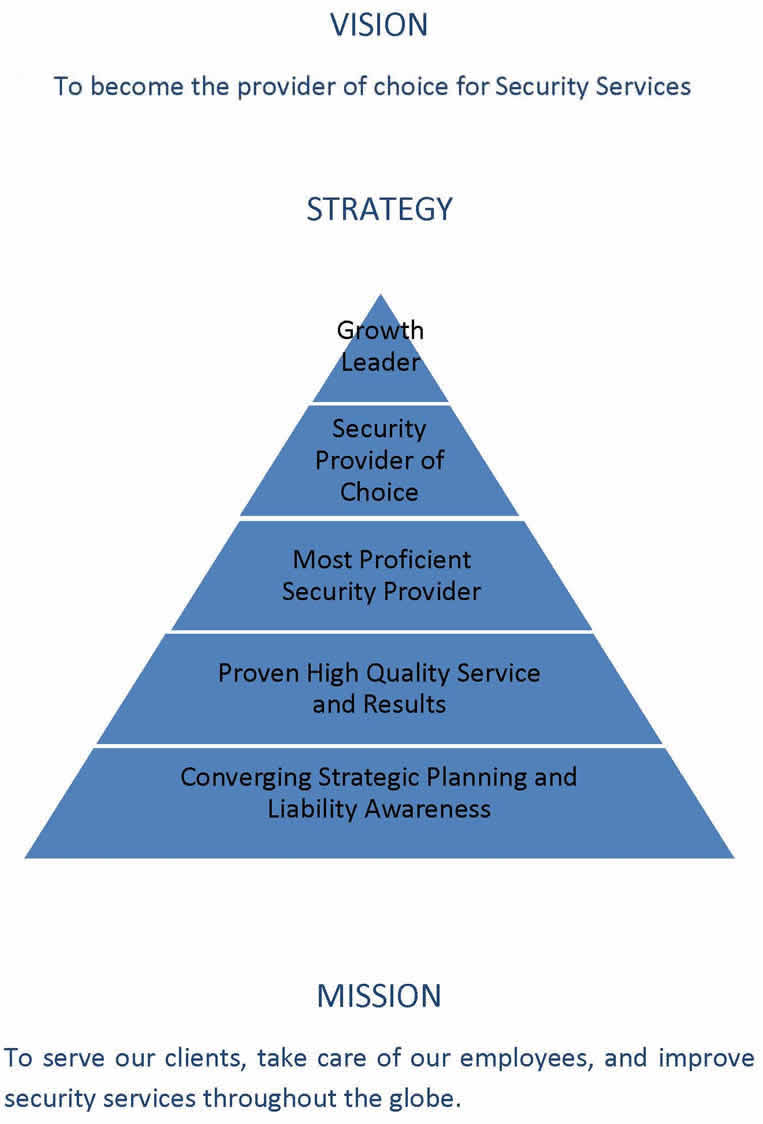 Vision Strategy Mission Security Services Triton Global